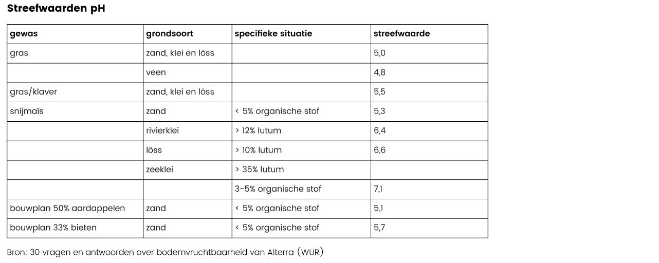 Streefwaarden pH veehouderij bodem