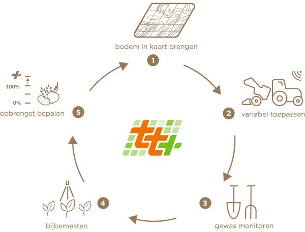 TT+-concept precisielandbouw